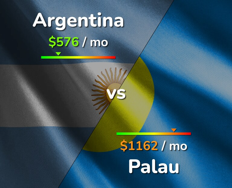 Cost of living in Argentina vs Palau infographic