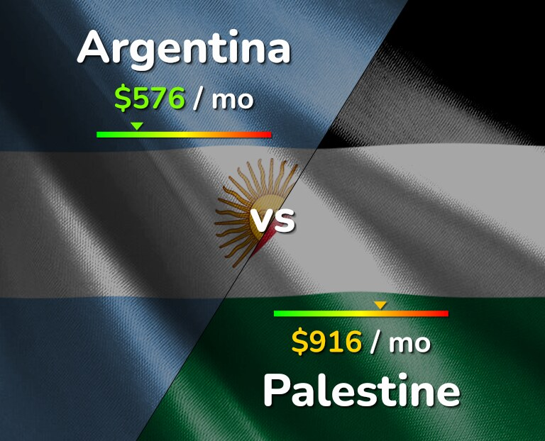 Cost of living in Argentina vs Palestine infographic