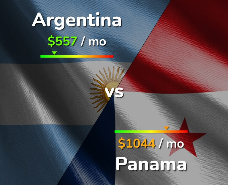 Cost of living in Argentina vs Panama infographic