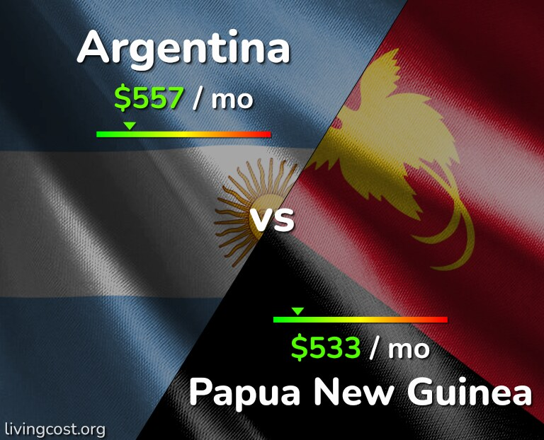Cost of living in Argentina vs Papua New Guinea infographic