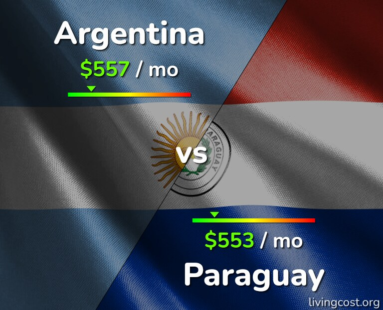 Cost of living in Argentina vs Paraguay infographic