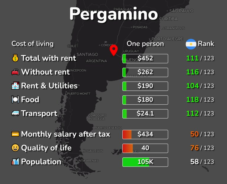Cost of living in Pergamino infographic