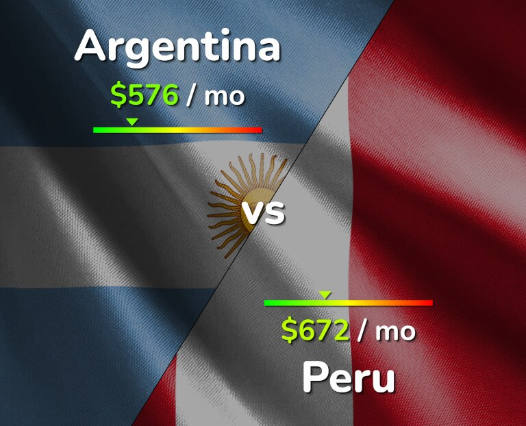 Cost of living in Argentina vs Peru infographic