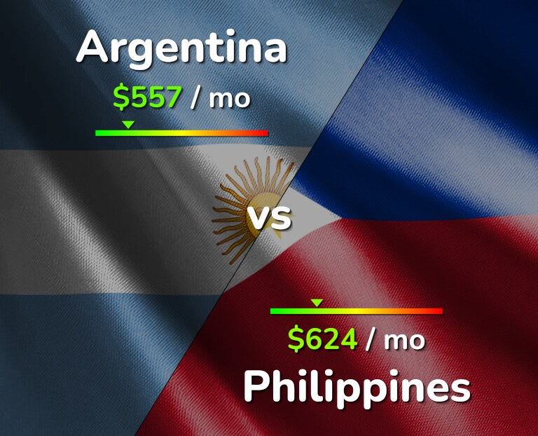 Cost of living in Argentina vs Philippines infographic