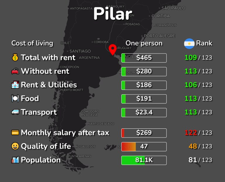Cost of living in Pilar infographic