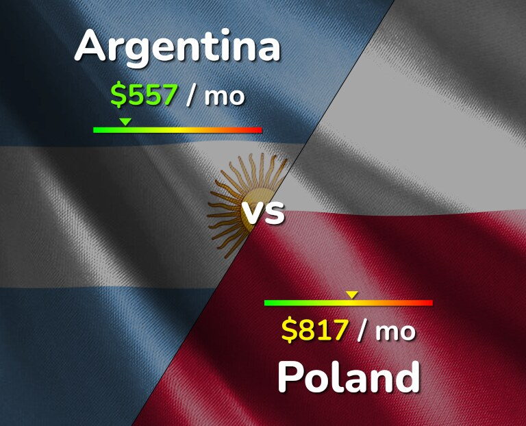 Cost of living in Argentina vs Poland infographic
