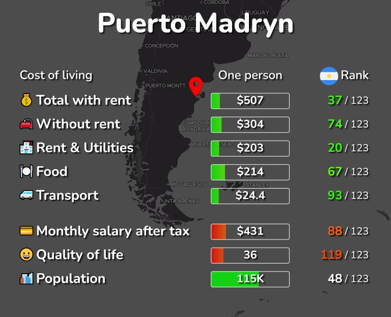 Cost of living in Puerto Madryn infographic