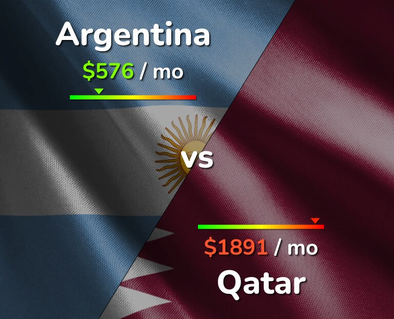 Cost of living in Argentina vs Qatar infographic