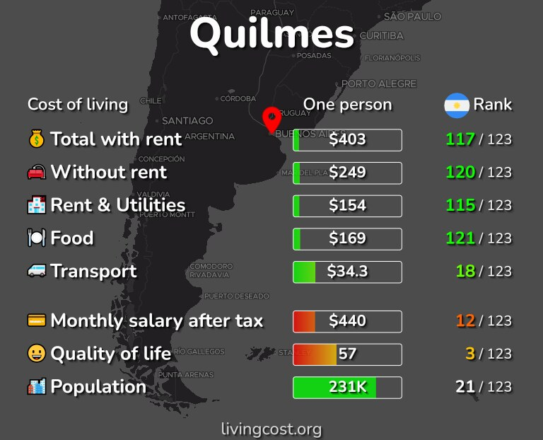 Cost of living in Quilmes infographic