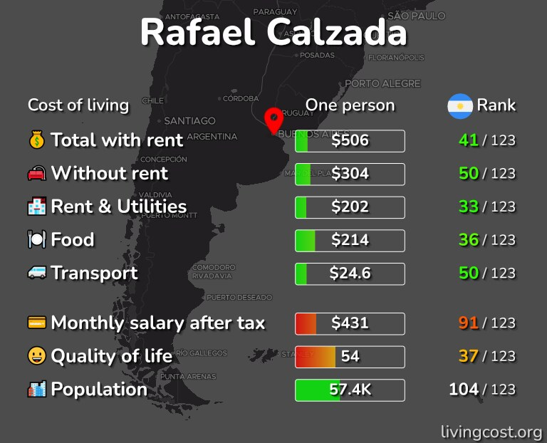 Cost of living in Rafael Calzada infographic