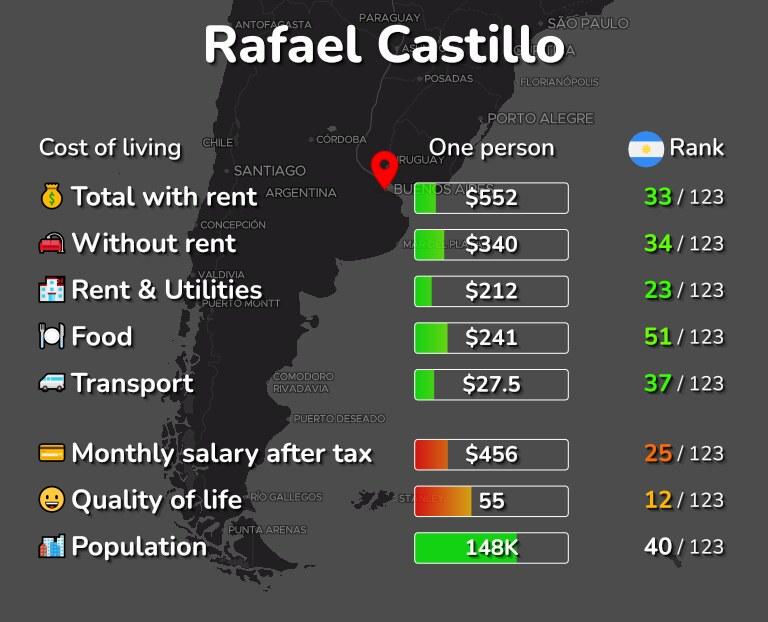Cost of living in Rafael Castillo infographic
