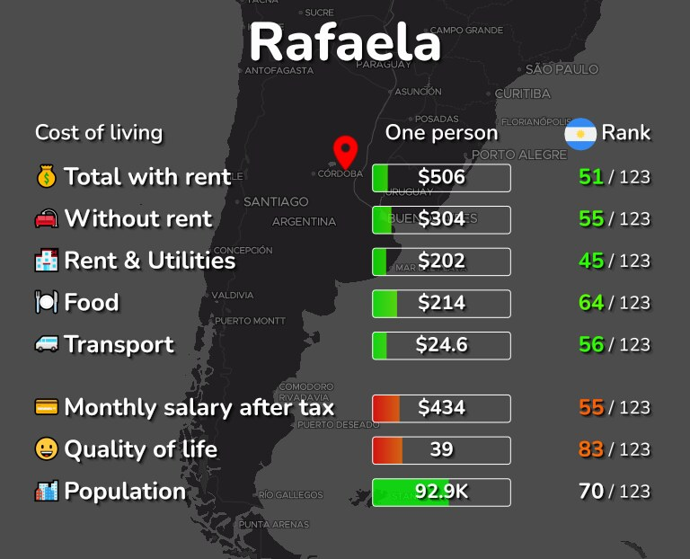 Cost of living in Rafaela infographic