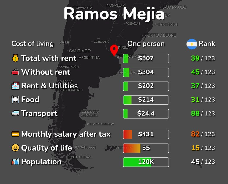 Cost of living in Ramos Mejia infographic