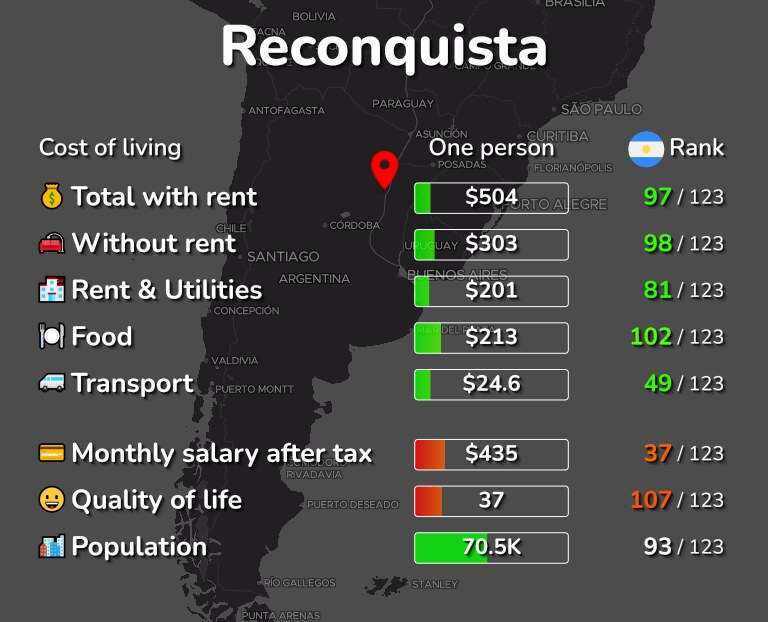 Cost of living in Reconquista infographic