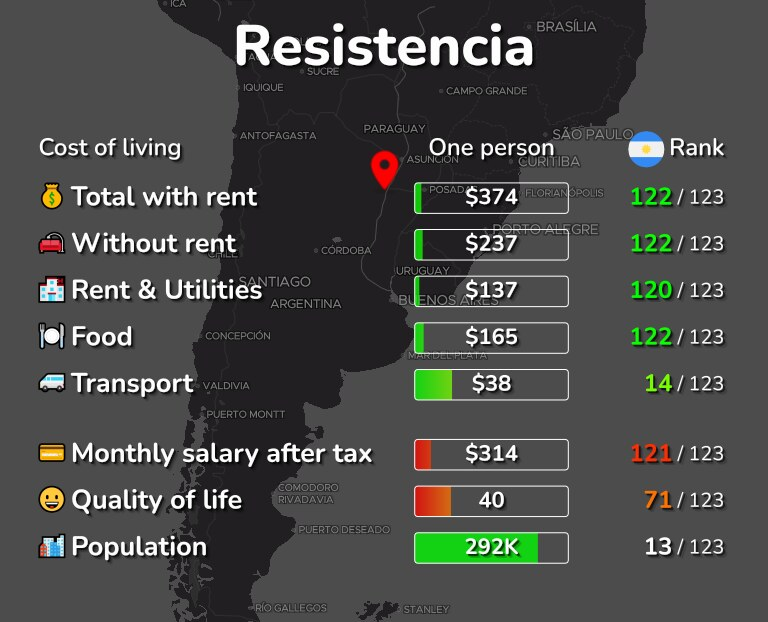 Cost of living in Resistencia infographic