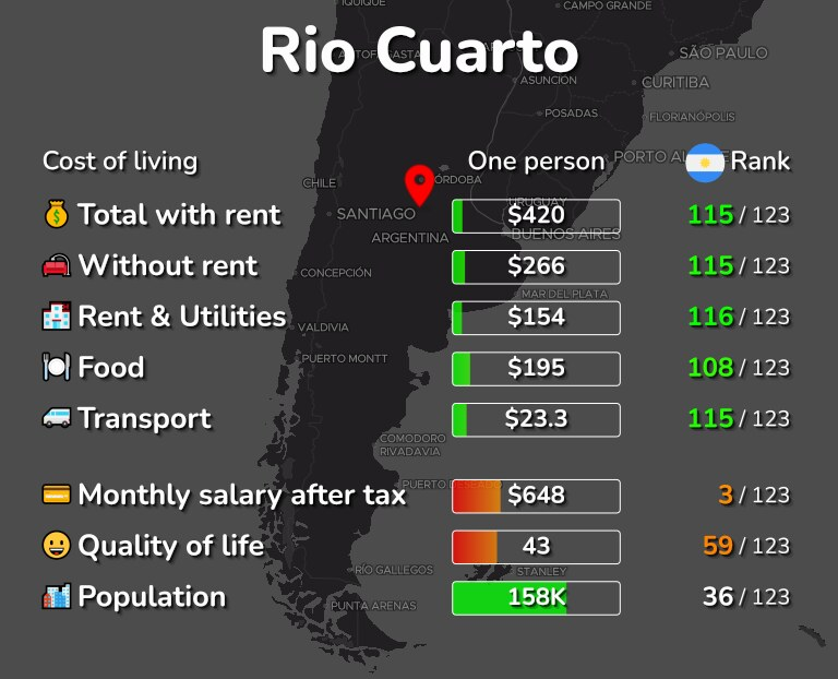 Cost of living in Rio Cuarto infographic