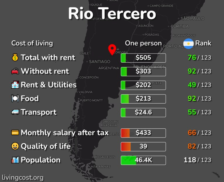 Cost of living in Rio Tercero infographic