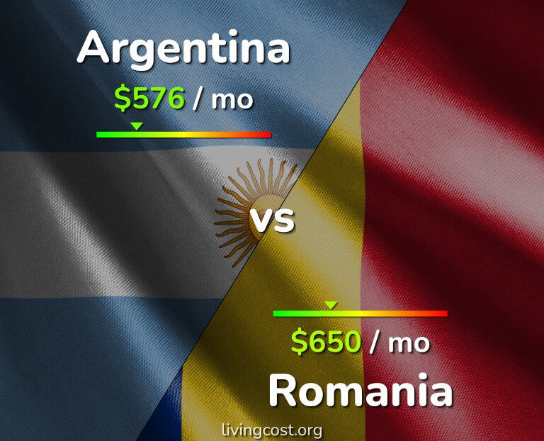 Cost of living in Argentina vs Romania infographic