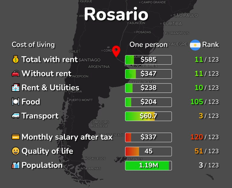 Cost of living in Rosario infographic