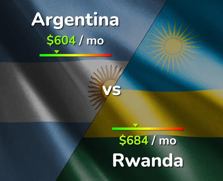 Cost of living in Argentina vs Rwanda infographic