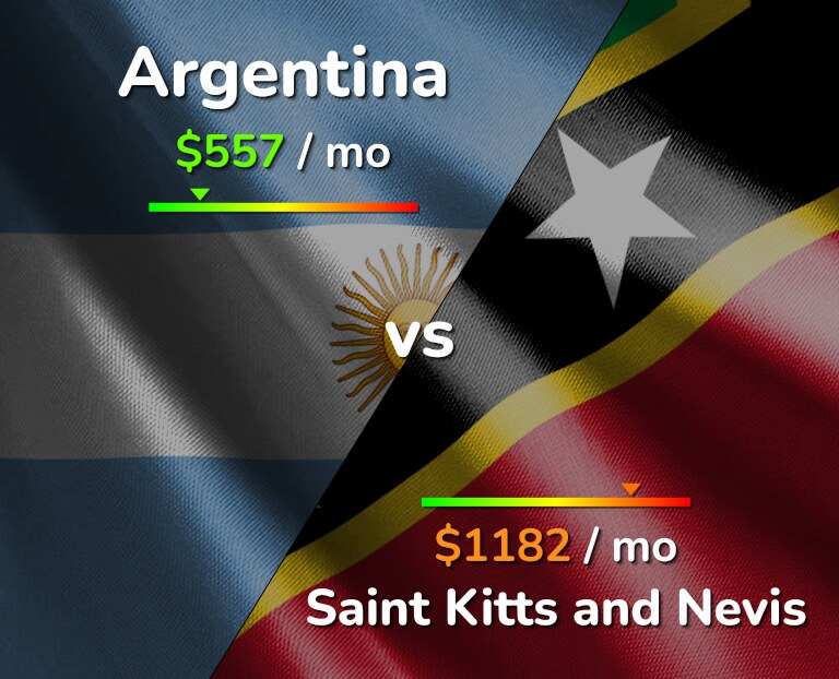 Cost of living in Argentina vs Saint Kitts and Nevis infographic