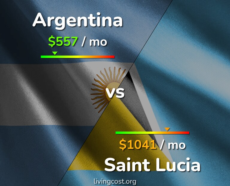 Cost of living in Argentina vs Saint Lucia infographic