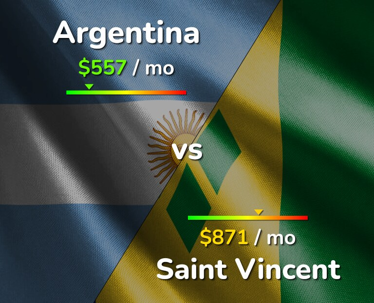 Cost of living in Argentina vs Saint Vincent infographic