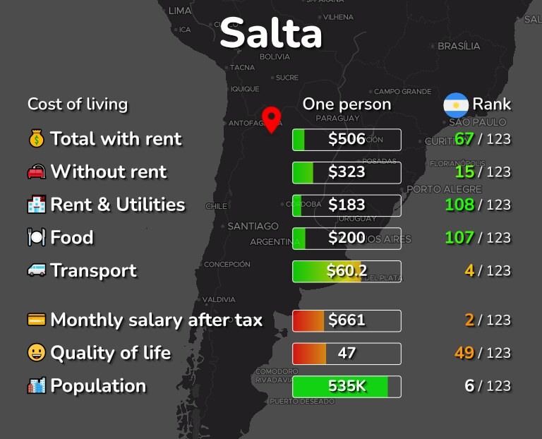 Cost of living in Salta infographic