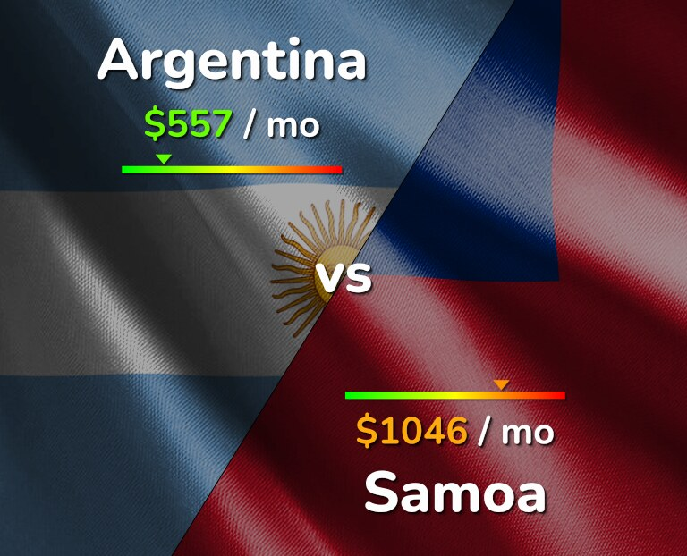 Cost of living in Argentina vs Samoa infographic