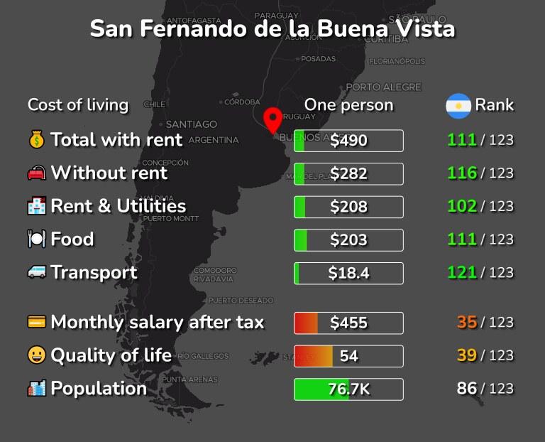 Cost of living in San Fernando de la Buena Vista infographic