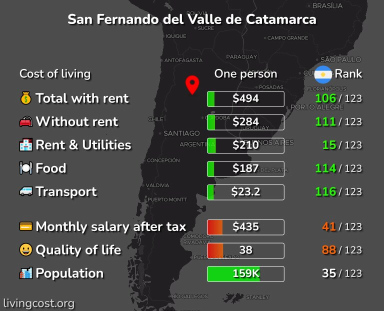 Cost of living in San Fernando del Valle de Catamarca infographic