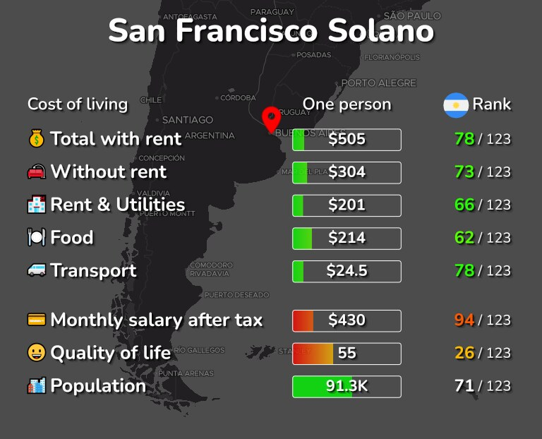 Cost of living in San Francisco Solano infographic