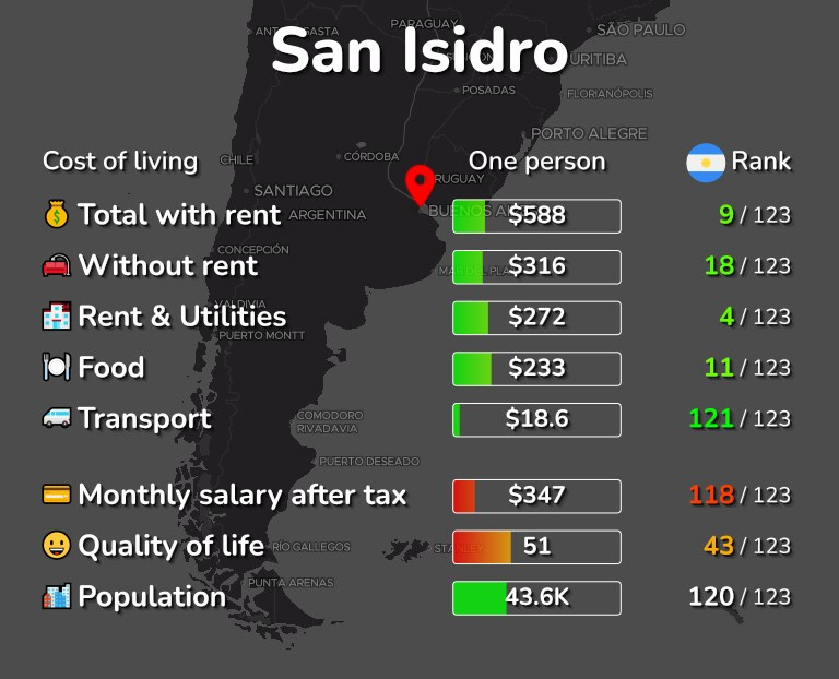 Cost of living in San Isidro infographic
