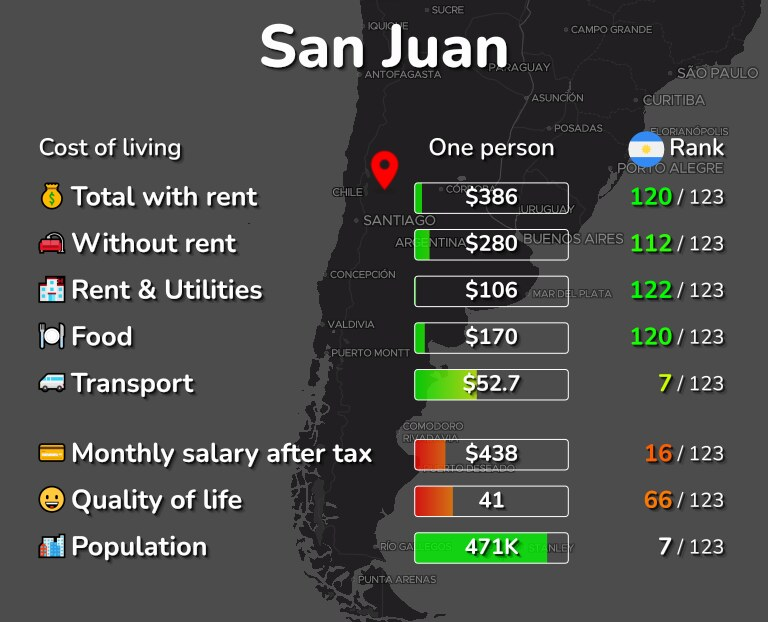 Cost of living in San Juan infographic