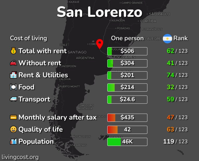 Cost of living in San Lorenzo infographic