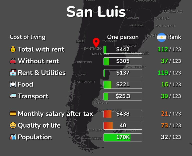 Cost of living in San Luis infographic