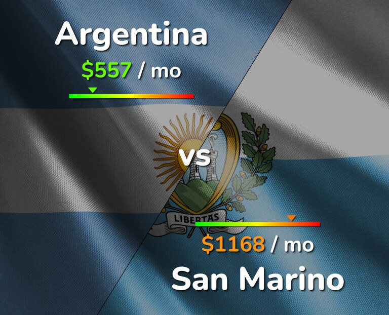 Cost of living in Argentina vs San Marino infographic