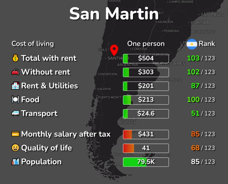 Cost of living in San Martin infographic