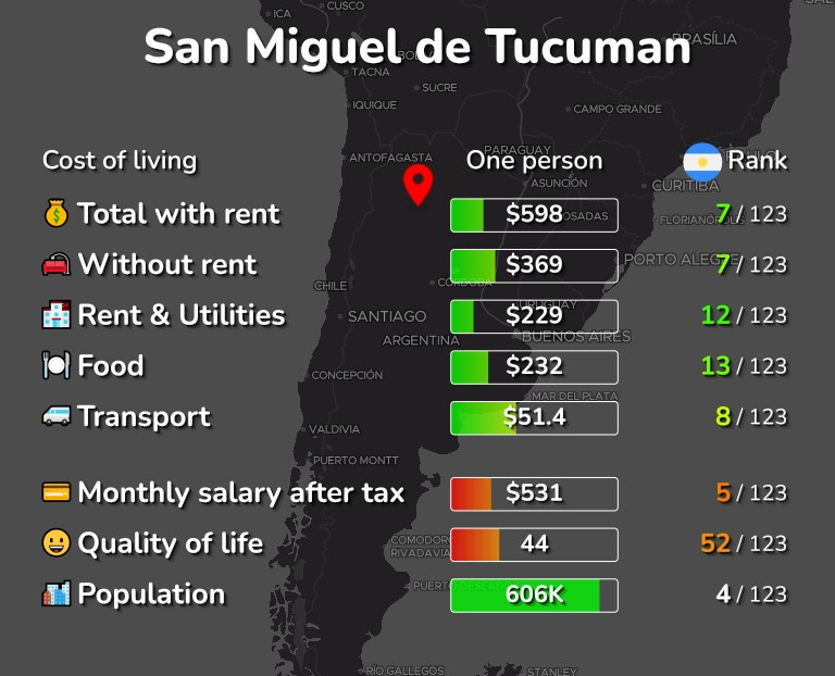 Cost of living in San Miguel de Tucuman infographic