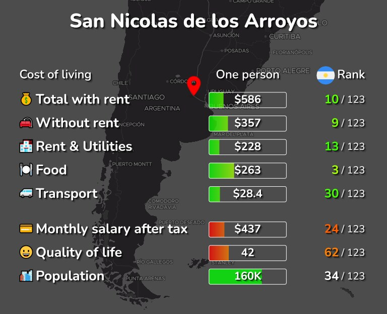 Cost of living in San Nicolas de los Arroyos infographic