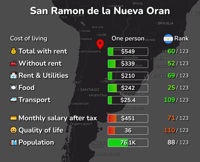 Cost of living in San Ramon de la Nueva Oran infographic