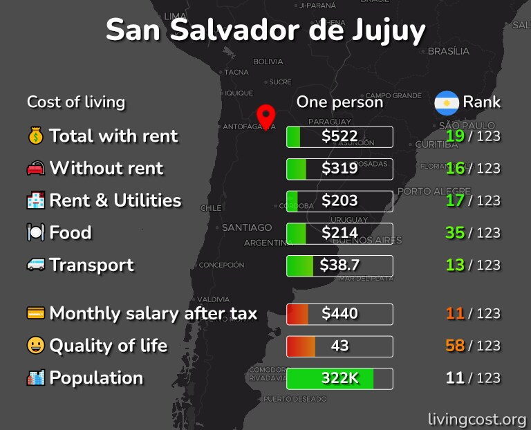 Cost of living in San Salvador de Jujuy infographic