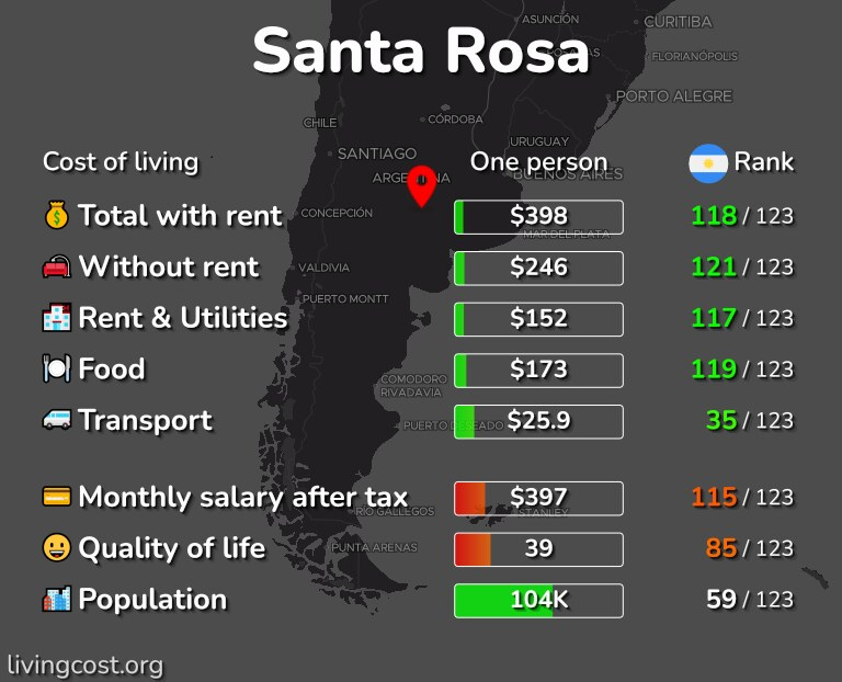 Cost of living in Santa Rosa infographic