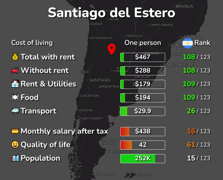 Cost of living in Santiago del Estero infographic