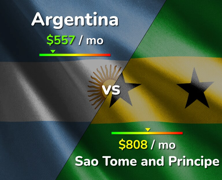 Cost of living in Argentina vs Sao Tome and Principe infographic