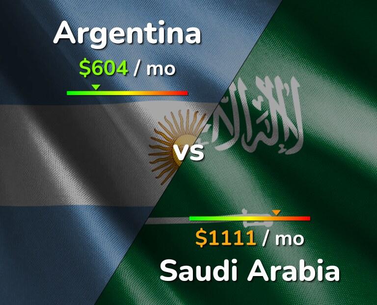Cost of living in Argentina vs Saudi Arabia infographic
