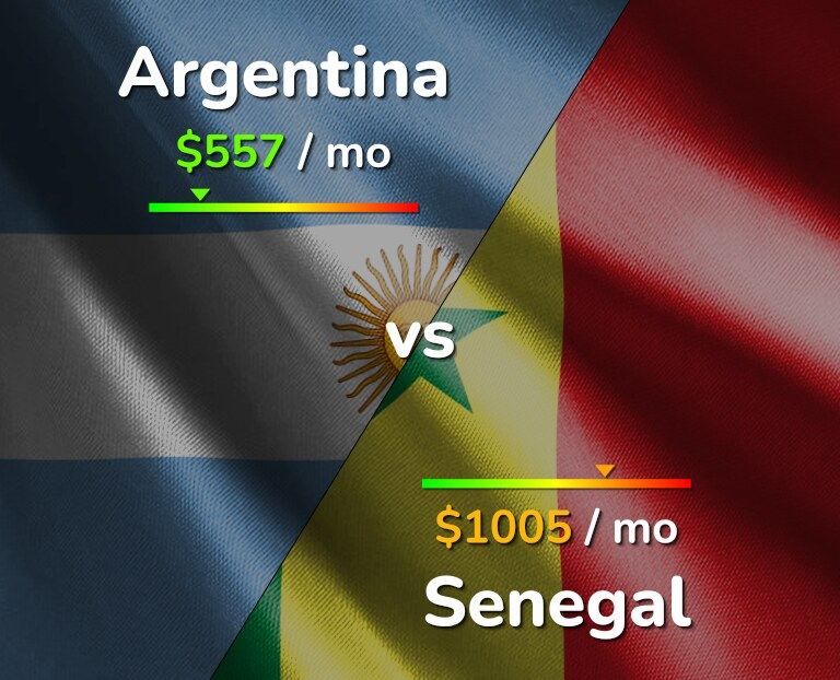 Cost of living in Argentina vs Senegal infographic
