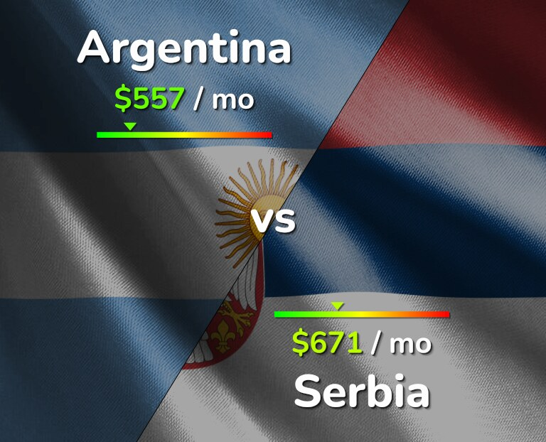 Cost of living in Argentina vs Serbia infographic