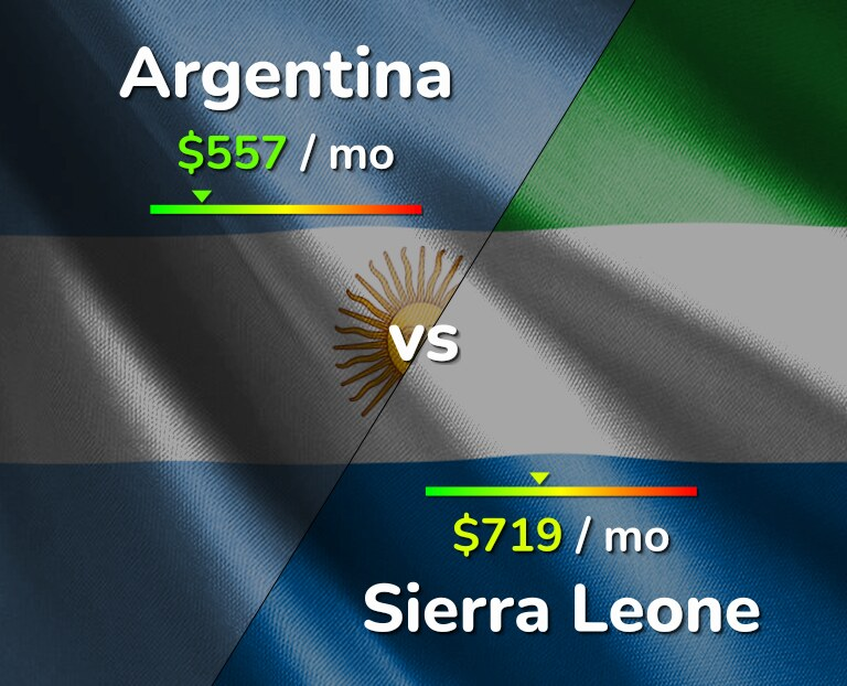 Cost of living in Argentina vs Sierra Leone infographic