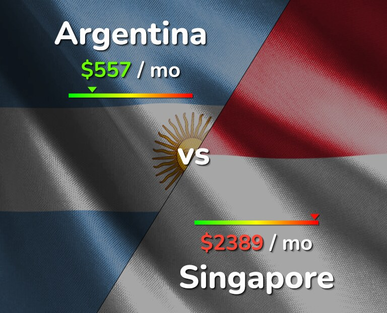 Cost of living in Argentina vs Singapore infographic